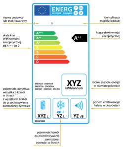 Klasa energetyczna lodówki etykieta - dagawagd.pl